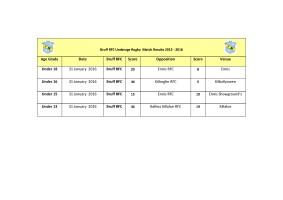 Bruff RFC Underage Results 31st Jan_2016